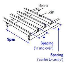 Distance Between Floor Joists Canada by Standard Timber Floor Joist Sizes Carpet Vidalondon