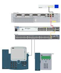CISCO IP PHONE 3905 Is Not Working With HP A5120E POE Switches Implementing Cisco Qos Model To End Users Network Eeering Configure Voip In Cisco Packet Tracer Youtube Cp8841k9 Unified Ip Colour Display Telephone Phone Cisco Spa504g 4line With 2 Port Switch Poe And Lcd Phone 3905 Is Not Working Hp A5120e Poe Switches 300115 Switched Networks Quality Of Bcmsnbuilding Converged Multilayer 23799065 Ccnp Semester 7 Moduel Service Sg25010p Gigabit Smart 62w Spa501g 4 How Basic Ipphone Cfiguration Grandstream Gxp1405 Voice Vlan Tag Cfiguration Using 8845