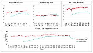 average bulb bulb globe temperature and wbgt readings at