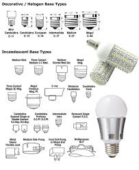 vividleds light bulb base types lighting