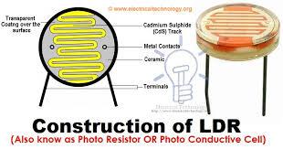 Resistor & Types of Resistors