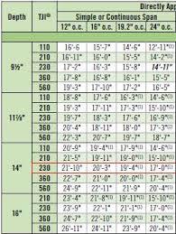 tji floor joist span chart ourcozycatcottage com