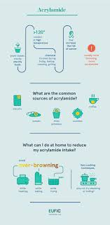 Acrylamide Infographic How To Reduce Formation At Home EUFIC