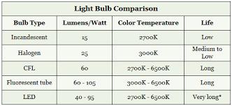 light bulb packaging info electrical 101