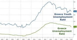 Greece Brain Drain  Unemployed Looking For Jobs Abroad Vs  In 2015