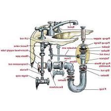 Bathroom Sink Pipe Diagram by Fresh Plumbing In A Bathroom Sink Carabudidaya Co