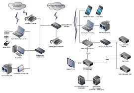 Create Home Network Football Dime Defense Citrix Rd Bgp Consultancy Best 25 Juniper Networks Ideas On Pinterest Ceiling Design Secure Home Network Design Ideas Simple Modern Rooms Colorful Unbelievable Jumplyco Diagrams Highlyrated By It Pros Techrepublic Lan Daisy 1894 Parts 100 Wireless Diagram Networking Stunning Amazing House Decorating Garden Planners Landscaping Changed My For High Speed