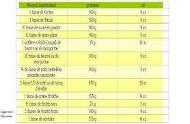 mesure cuisine sans balance mesures et équivalences pour la cuisine à voir
