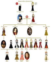 British Royal Family Tree Guide To Queen Elizabeth II Windsor
