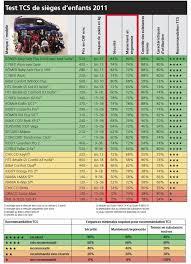 tcs siege auto résultats crash tests tcs et adac 2011