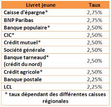 plafond livret bnp taux d intéret livret les taux bancaires