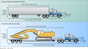 GAO-15-236, TRANSPORTATION SAFETY: Federal Highway Administration ... This Semitruck Didnt Heed The Height Limit Imgur Standard Semi Trailer Height Inexpensive 40 Ton Lowboy Trailers For Schmitz Boxinrikhojddomesticheighttkk640 Box Body Semi Rr Air Hitch Titan Truck Company 2015 Brand 20ft 40ft 37 Heavy Vehicle Mass Dimension And Loading National Regulation Nsw Motor Dimeions Cab Sizes New Car Updates 1920 Anheerbusch Orders Tesla Trucks Wsj Vehicles Schwarzmller Double Deck