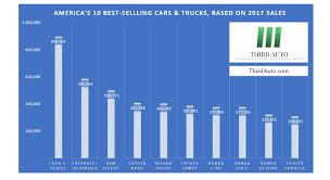 In Pictures: America's 10 Best-Selling Cars & Trucks - Third Auto What Makes The Ford F150 Best Selling Pick Up In Canada 10 Bestselling New Vehicles In For 2016 Driving Bestselling Vehicles Of 2017 Arent All Trucks And Suvs Just This 1948 Chevy Is A Pristine Example Americas Wkhorse Introduces An Electrick Pickup Truck To Rival Tesla Wired Top 5 With The Resale Value Us 20 Cars Trucks America Business Insider August Edition Autonxt Wins Top Truck Best American Brand Consumer Fseries For 40 Years A Secures 40th Straight Year Sales Supremacy