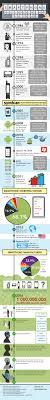 The Past Present & Future Smartphones Infographic Hongkiat