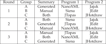 Automatic Source Code Summarization of Context for Java Methods