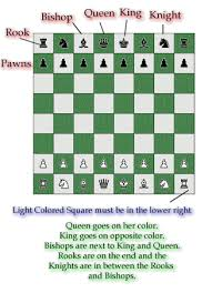 Proper Chess Board Setup
