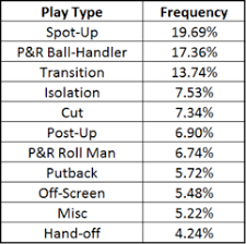 Matchups by Play Type Update The Numbers Game Rotoworld