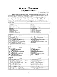 16 English Tenses | Grammatical Tense | Verb Resume Preparation Data Entry Clerk Examples Free To Try Today Myperfectresume Cv And Guides Student Affairs Job Experience Past Present Tense Resume Help Past Or How Write A For Cabin Crew Position With Pictures What Is The Tense Of Write Quora Brilliant Ideas Of Fascating Action Verbs Rules Euronaidnl 21 Things Recruiters Absolutely Hate About Your College Templates High School Students 2019 Ask Run Amusing Or