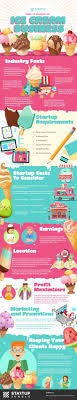 100 Ice Cream Truck Business Plan How To Start Your Own Startup Jungle
