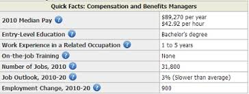 Help Desk Technician Salary by Insurance Archives Salary By State