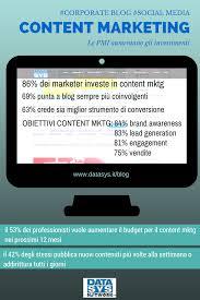 le si e social contentmarketing per il b2b le pmi investono blogaziendali e