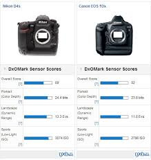 nikon d4s beats canon s 1d x in dxomark tests falls of the