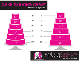 Cake Sizing Chart Round cake cutting and servings charts how to