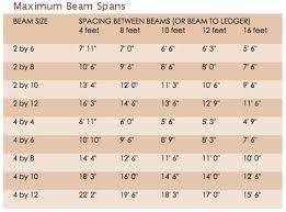 Floor Joist Span 2x10 by Patio Roof Maximum Beam U0026 Rafter Spans