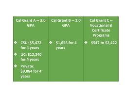 Cal Grant Income Ceiling Agi by 100 Cal Grant B Income Ceiling Csac California Student Aid