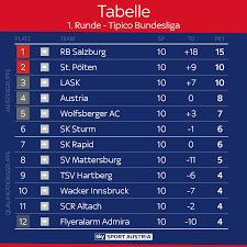 Schlechtester Bundesliga Start Aller Zeiten