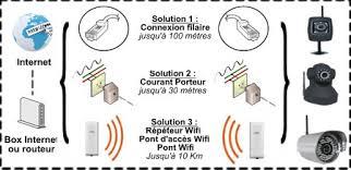 ip filaire exterieur installer une ip en ifi cpl ou réseau rj45