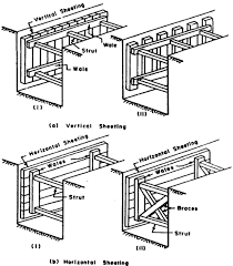 TIMBERING OF TRENCHES