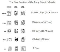 Everybody Was Paying A Lot Of Attention To When The Mesoamerican Long Count Calendar Used Famously By Ancient Mayans Ended Last December 20 2012