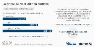 montant du rsa 2015 la prime de noël survit aux coupes budgétaires
