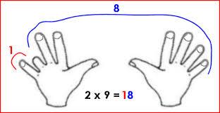 comment apprendre table de multiplication les tables de multiplication 1