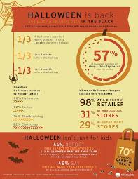 Top Halloween Candy 2013 by Halloween Spending By The Numbers