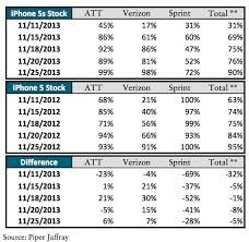 iPhone 5s Supplies Approaching Demand with 90% Availability in
