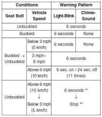 Malfunction Indicator Lamp Honda by Hyundai Elantra U003e U003e Warnings And Indicators Instrument Cluster