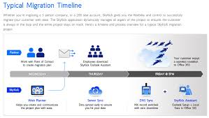 Pinup SkyKick Application Suite Simplifies The Migration To