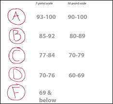 Creative College Letter Grade Scale with Grading System Bust – the
