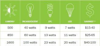 conversion chart for light bulbs iron