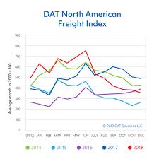 100 Truck Load Rate DAT Spot Market Load Freight Volume In December Drops 27