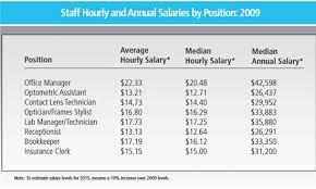 Front Desk Receptionist Salary by Receptionist Salary U2013 Craftbrewswag Info