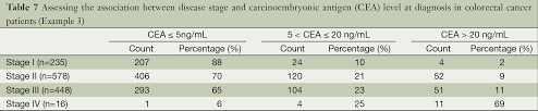 cea test normal range how to analyze tumor stage data in clinical research hu
