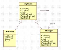 Java Decorator Pattern Real World Example by Composite Design Pattern In Java Dzone Java