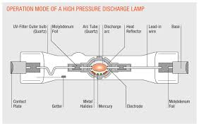 Sodium Vapor Lamp Construction by The Operation Principle Generating Light Through Gas Discharge