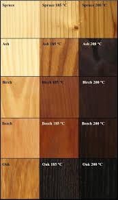 Different Types Of Wood Joints And Their Uses by The 25 Best Charred Wood Ideas On Pinterest Torch Wood Black