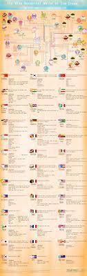 100 Semi Truck Title Loans The World Of Ice Cream Flavors Around The Globe Pro