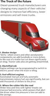 100 Fuel Efficient Truck Makers Of Guzzling Big Rigs Try To Go Green WSJ