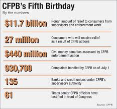 consumer financial protection bureau cfpb s impact five years on banker